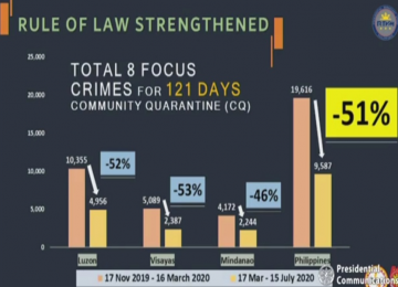 Philippine posts 51% drop in crime rate since start of quarantine
